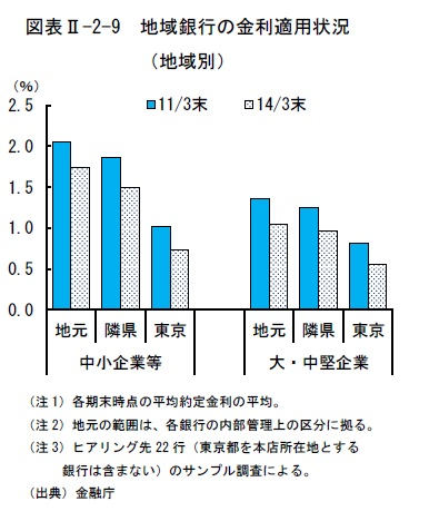 %e5%9c%b0%e5%9f%9f%e5%88%a5%e9%87%91%e5%88%a9%e9%81%a9%e7%94%a8%e7%8a%b6%e6%b3%81