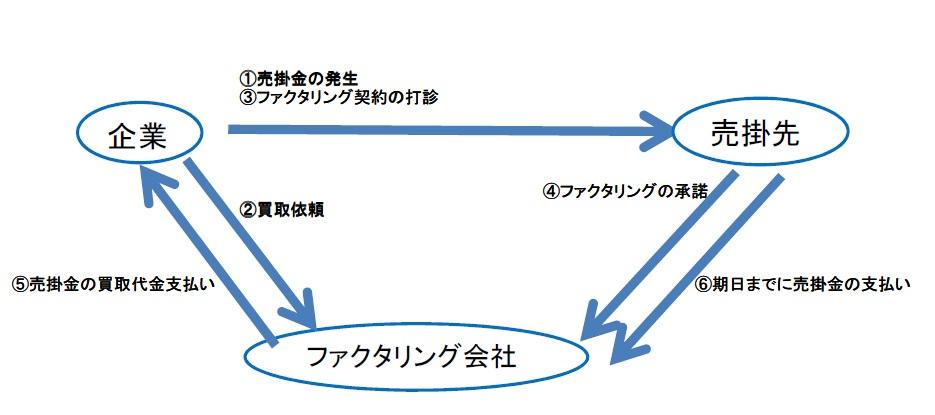 ファクタリング図表1