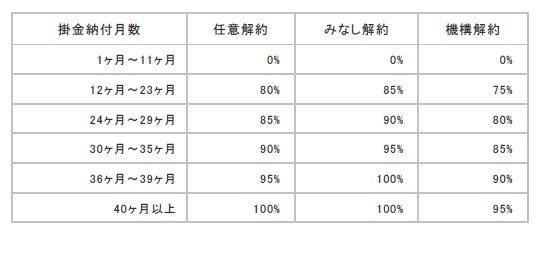 %e5%80%92%e7%94%a3%e9%98%b2%e6%ad%a2%e8%a7%a3%e7%b4%84%e6%89%8b%e5%bd%93%e9%87%91