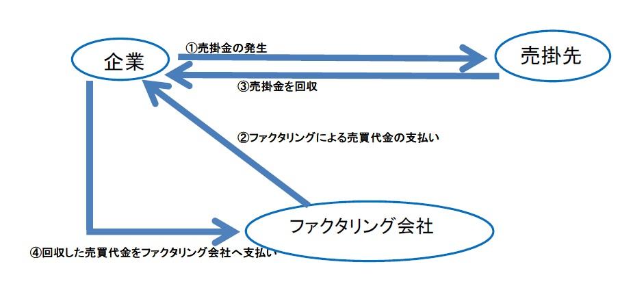 ファクタリング図表2