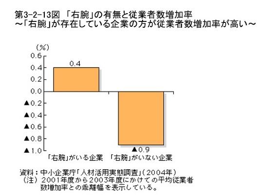 %e5%8f%b3%e8%85%95%e3%81%ae%e6%9c%89%e7%84%a1%e3%81%a8%e5%be%93%e6%a5%ad%e8%80%85%e6%95%b0%e5%a2%97%e5%8a%a0%e7%8e%87%e3%80%80