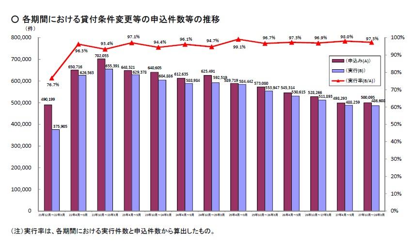 %e6%9d%a1%e4%bb%b6%e5%a4%89%e6%9b%b4%e7%ad%89%e3%81%ae%e6%8e%a8%e7%a7%bb