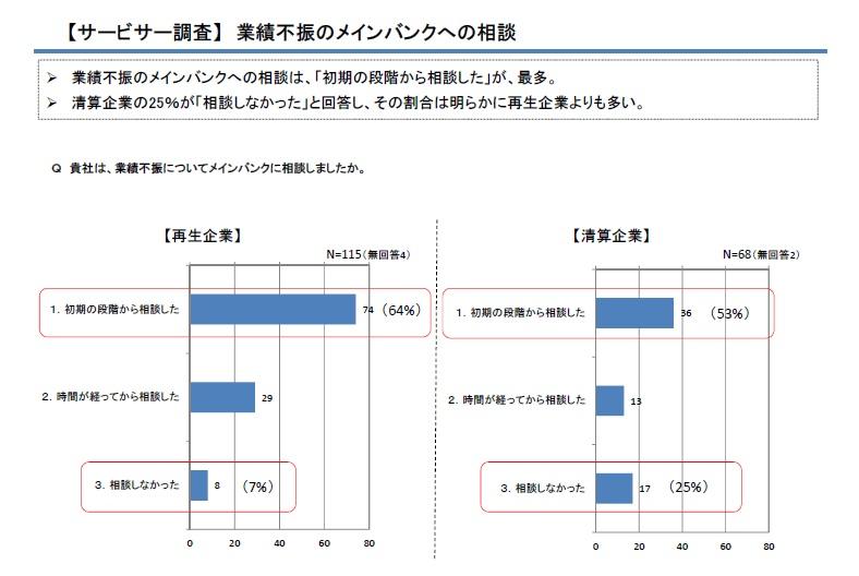 %e6%a5%ad%e7%b8%be%e4%b8%8d%e6%8c%af%e3%81%ae%e3%83%a1%e3%82%a4%e3%83%b3%e3%83%90%e3%83%b3%e3%82%af%e3%81%b8%e3%81%ae%e7%9b%b8%e8%ab%87