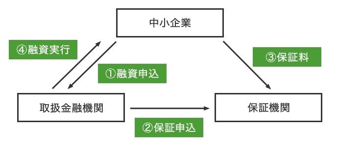東京都新保証付融資制度