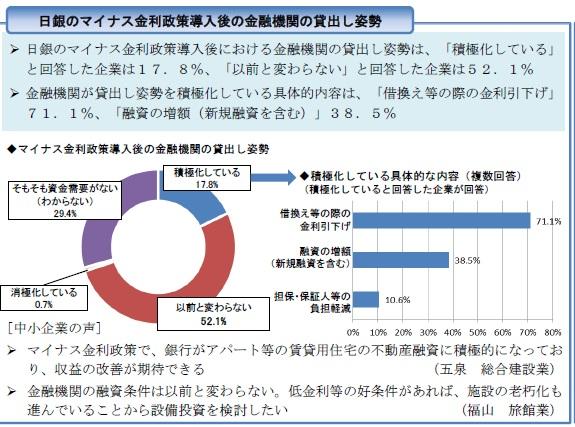 %e3%83%9e%e3%82%a4%e3%83%8a%e3%82%b9%e9%87%91%e5%88%a9%e6%94%bf%e7%ad%96%e5%b0%8e%e5%85%a5%e5%be%8c%e3%81%ae%e9%87%91%e8%9e%8d%e6%a9%9f%e9%96%a2%e3%81%ae%e8%b2%b8%e5%87%ba%e3%81%97%e5%a7%bf%e5%8b%a2