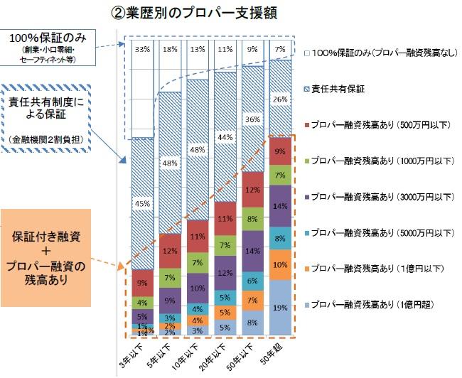%e6%a5%ad%e6%ad%b4%e5%88%a5%e3%81%ae%e3%83%97%e3%83%ad%e3%83%91%e3%83%bc%e6%94%af%e6%8f%b4%e9%a1%8d