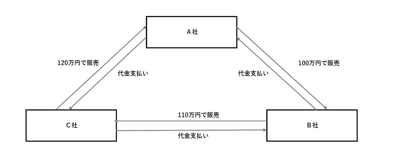 架空循環取引