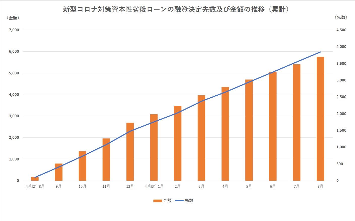 日本政策金融公庫の資本性劣後ローンの融資決定先数及び金額